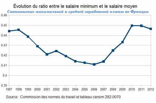 средняя и минимальная зарплата в болгарии в 2018